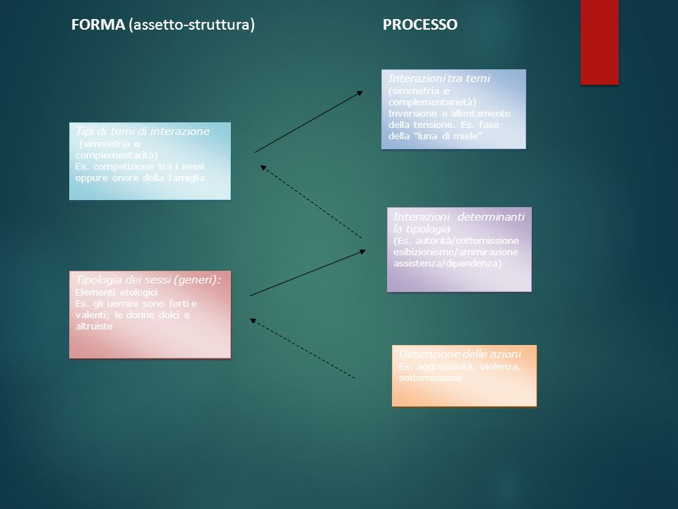 FORMA (assetto-struttura) PROCESSO