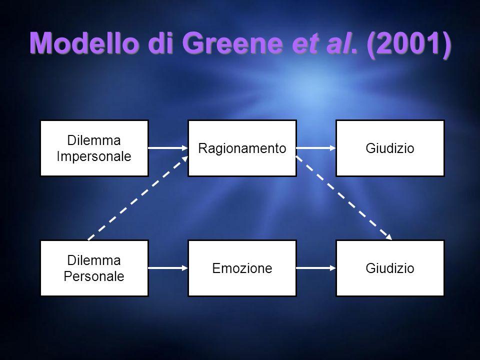 Modello di Greene et al. (2001)
