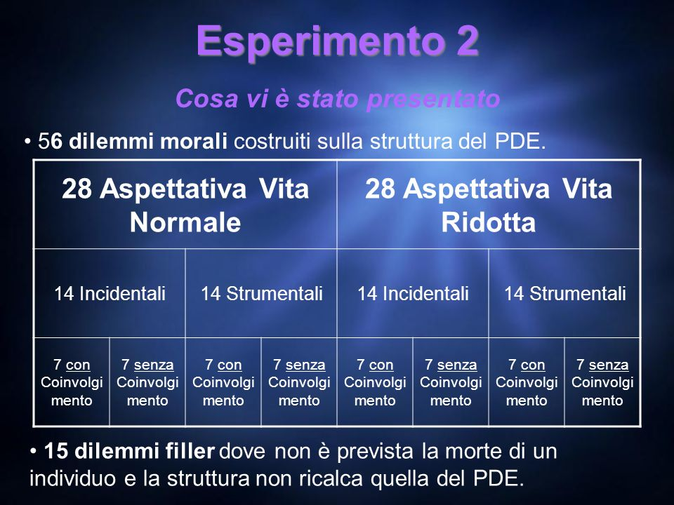 28 Aspettativa Vita Normale 28 Aspettativa Vita Ridotta
