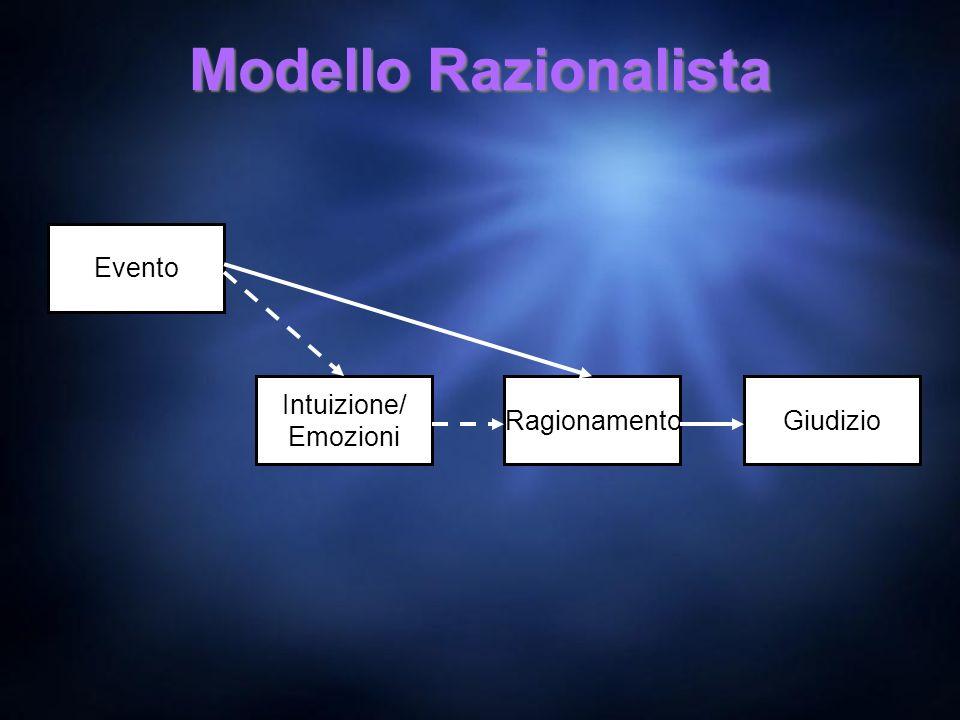 Modello Razionalista Evento Intuizione/ Emozioni Ragionamento Giudizio