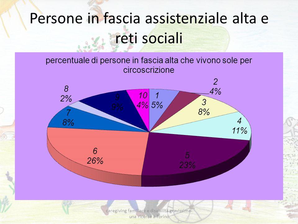 Persone in fascia assistenziale alta e reti sociali