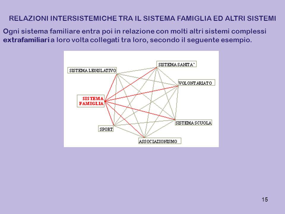 RELAZIONI INTERSISTEMICHE TRA IL SISTEMA FAMIGLIA ED ALTRI SISTEMI