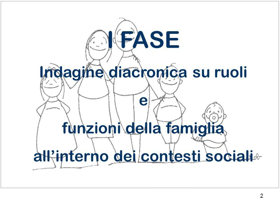 I FASE Indagine diacronica su ruoli e funzioni della famiglia