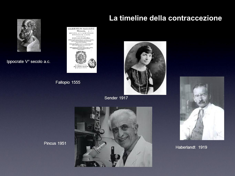La timeline della contraccezione