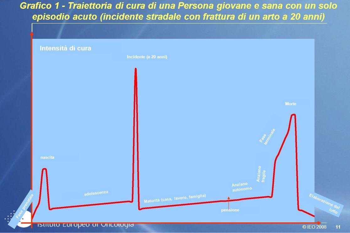 Grafico 1 - Traiettoria di cura di una Persona giovane e sana con un solo episodio acuto (incidente stradale con frattura di un arto a 20 anni)