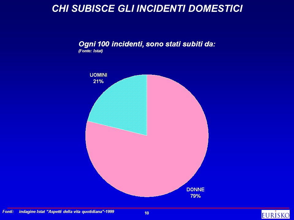 CHI SUBISCE GLI INCIDENTI DOMESTICI