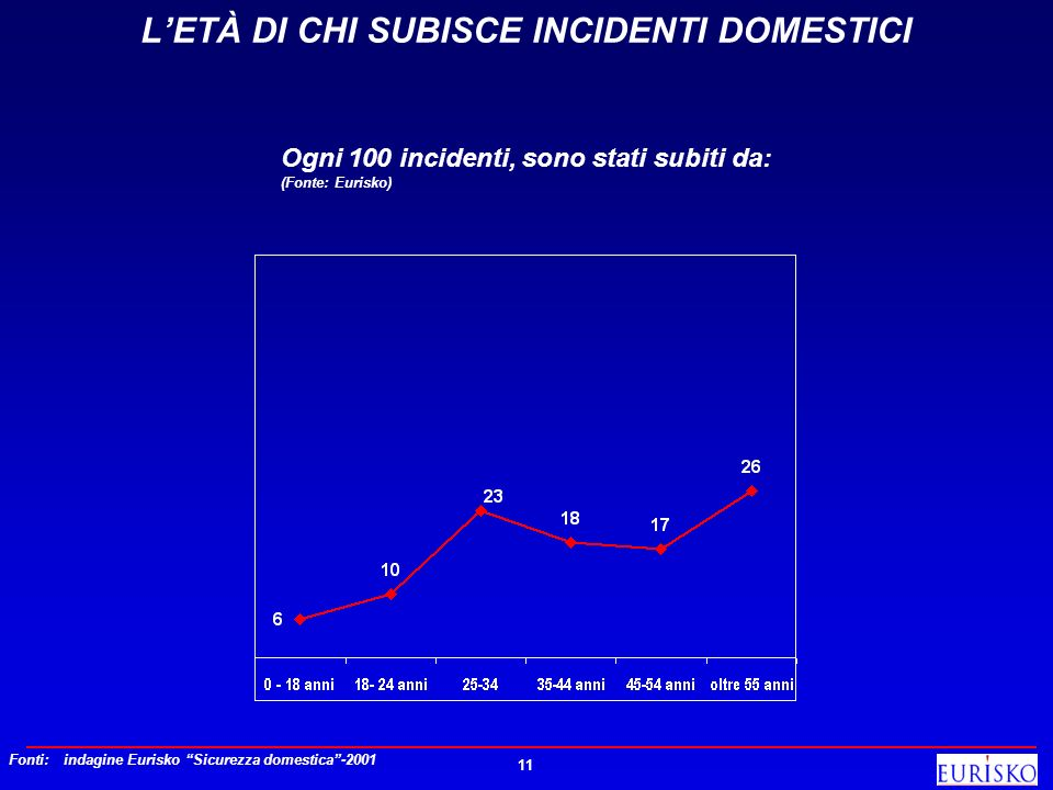 L'ETÀ DI CHI SUBISCE INCIDENTI DOMESTICI