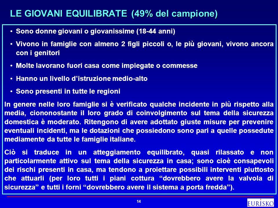 LE GIOVANI EQUILIBRATE (49% del campione)