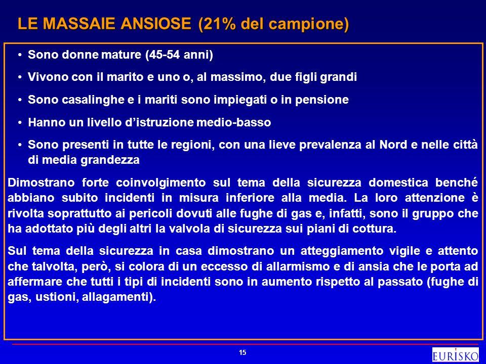 LE MASSAIE ANSIOSE (21% del campione)