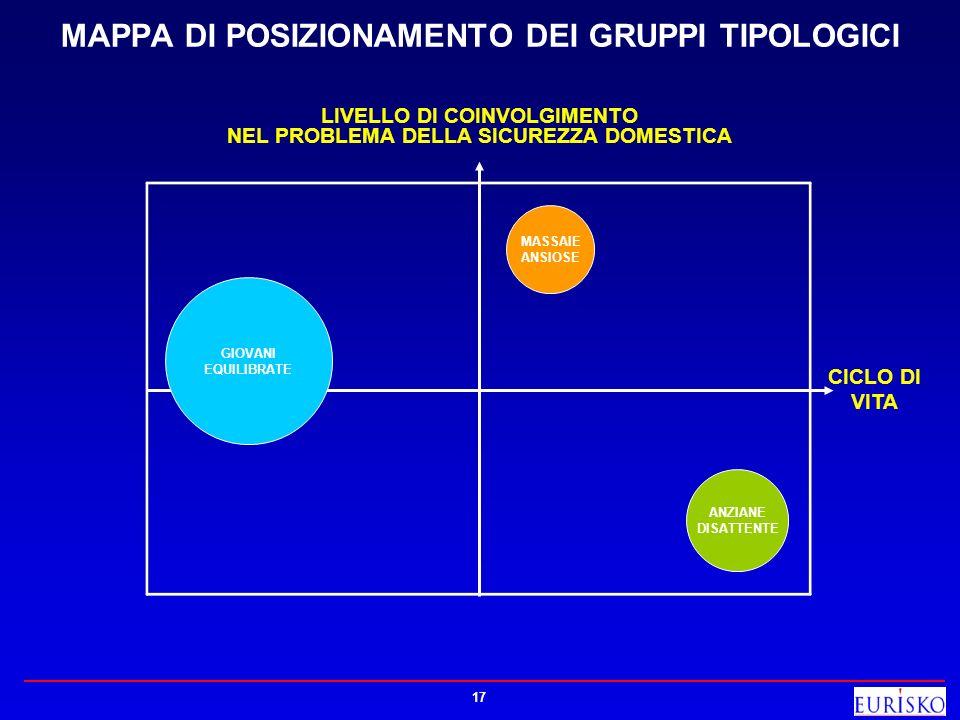 MAPPA DI POSIZIONAMENTO DEI GRUPPI TIPOLOGICI