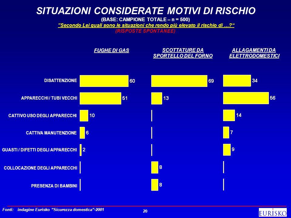 SITUAZIONI CONSIDERATE MOTIVI DI RISCHIO (BASE: CAMPIONE TOTALE – n = 500) Secondo Lei quali sono le situazioni che rendo più elevato il rischio di … (RISPOSTE SPONTANEE)