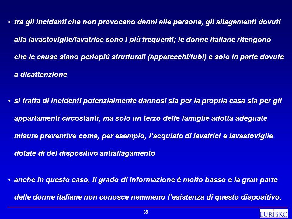 tra gli incidenti che non provocano danni alle persone, gli allagamenti dovuti alla lavastoviglie/lavatrice sono i più frequenti; le donne italiane ritengono che le cause siano perlopiù strutturali (apparecchi/tubi) e solo in parte dovute a disattenzione