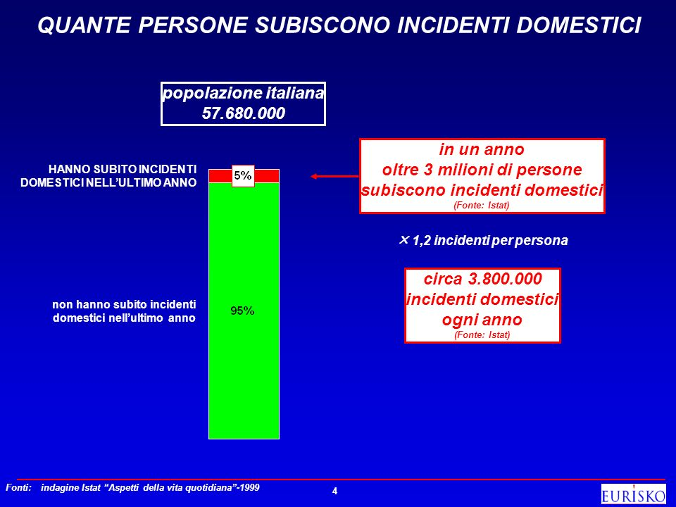 QUANTE PERSONE SUBISCONO INCIDENTI DOMESTICI