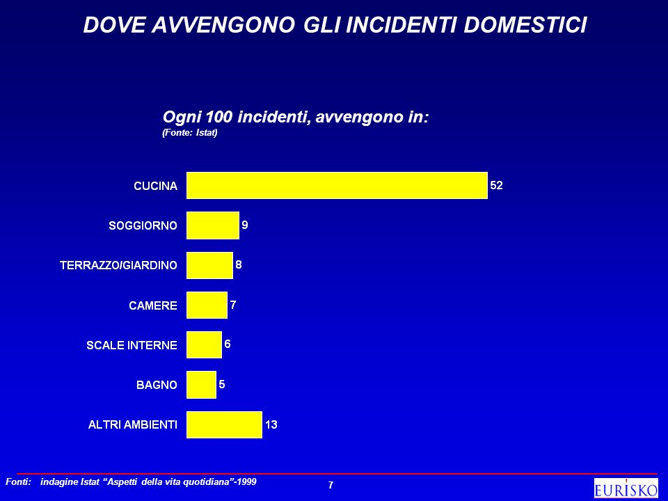 DOVE AVVENGONO GLI INCIDENTI DOMESTICI