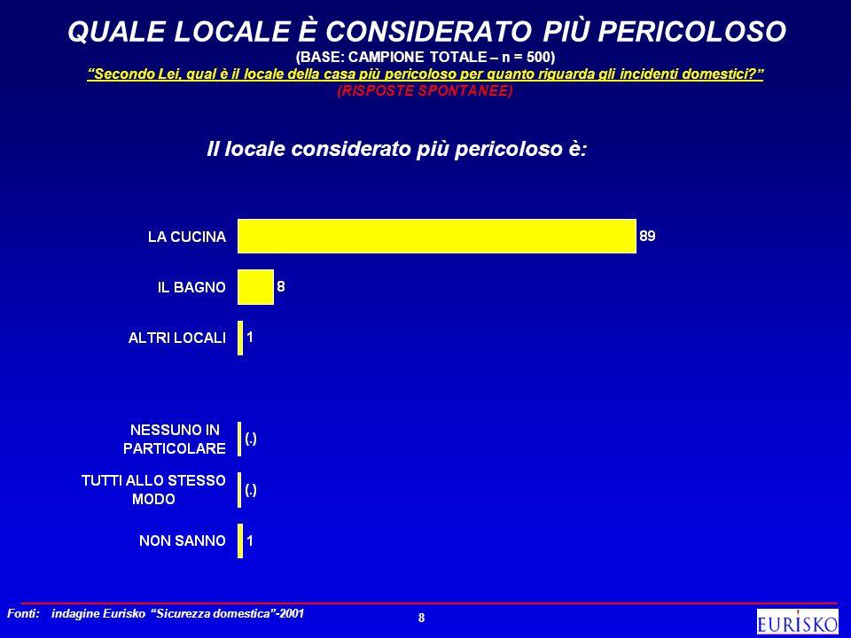 QUALE LOCALE È CONSIDERATO PIÙ PERICOLOSO (BASE: CAMPIONE TOTALE – n = 500) Secondo Lei, qual è il locale della casa più pericoloso per quanto riguarda gli incidenti domestici (RISPOSTE SPONTANEE)