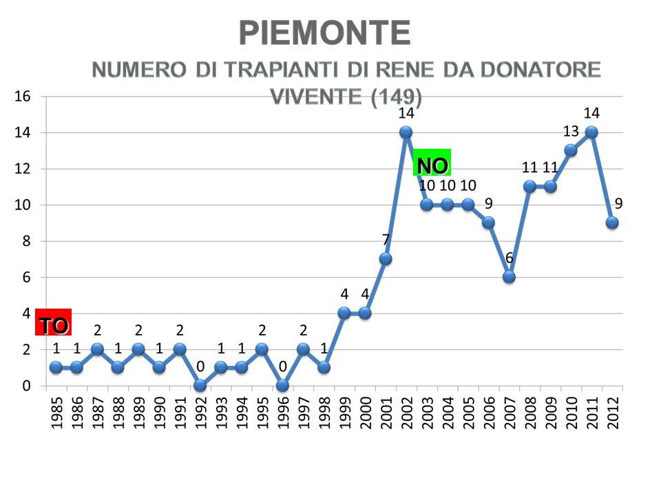 NUMERO DI TRAPIANTI DI RENE DA DONATORE VIVENTE (149)