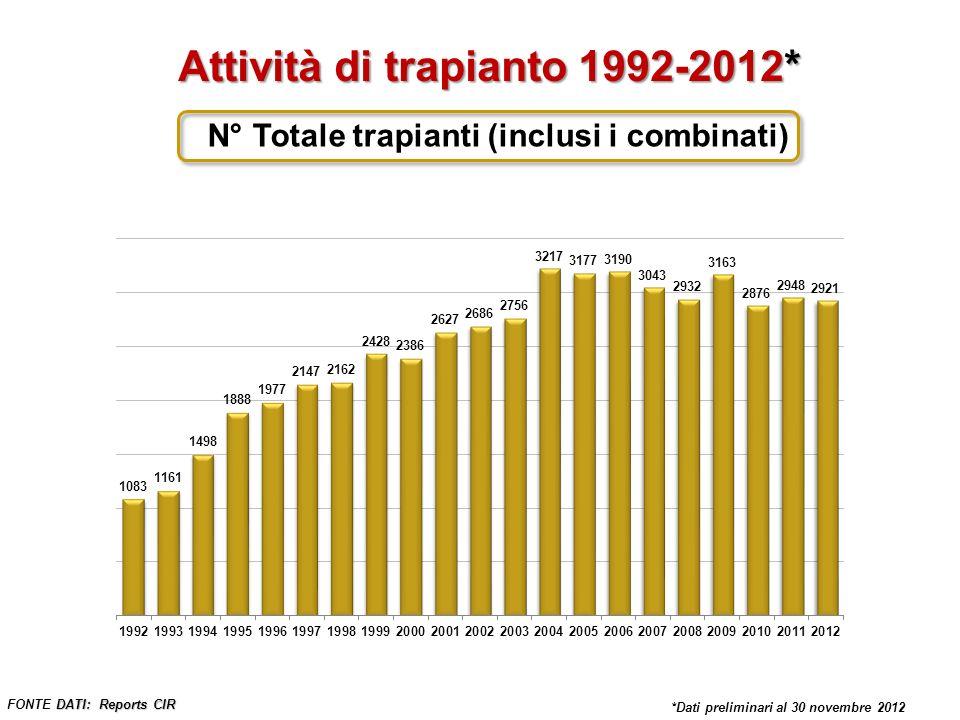 Attività di trapianto 1992-2012*