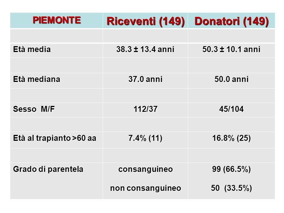 Riceventi (149) Donatori (149)
