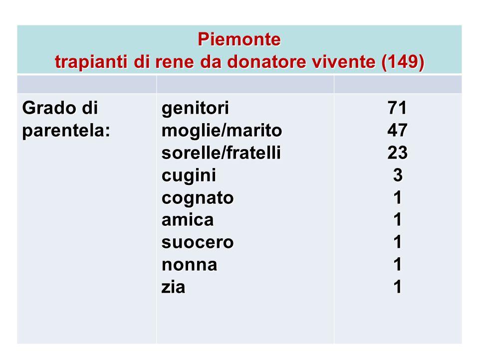 trapianti di rene da donatore vivente (149)