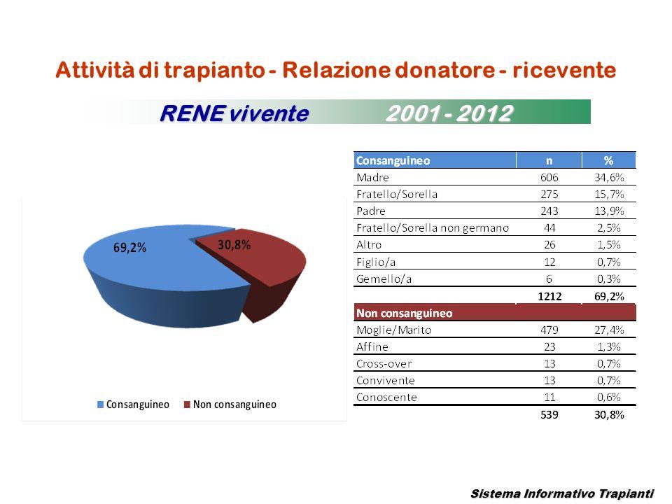 Attività di trapianto - Relazione donatore - ricevente