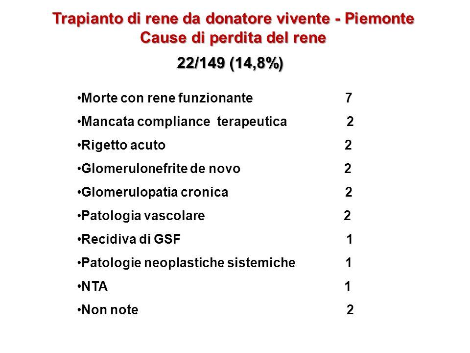 Trapianto di rene da donatore vivente - Piemonte Cause di perdita del rene