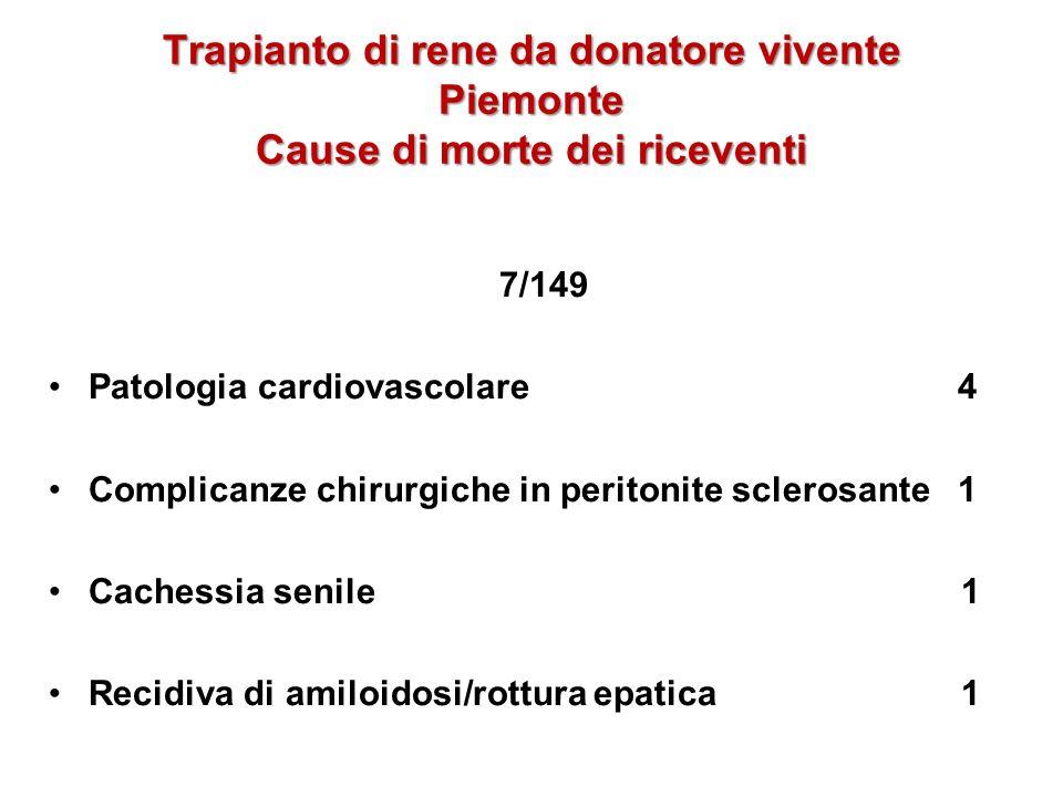 Trapianto di rene da donatore vivente Piemonte Cause di morte dei riceventi
