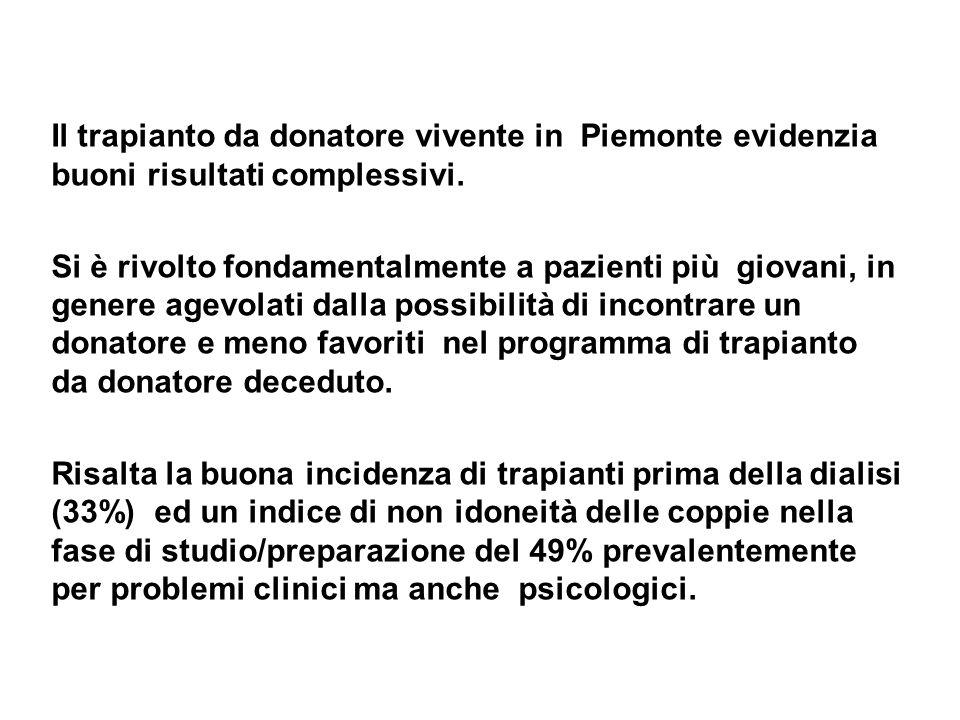 Il trapianto da donatore vivente in Piemonte evidenzia buoni risultati complessivi.