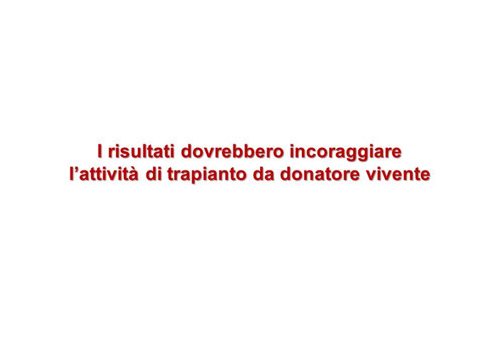 I risultati dovrebbero incoraggiare l'attività di trapianto da donatore vivente