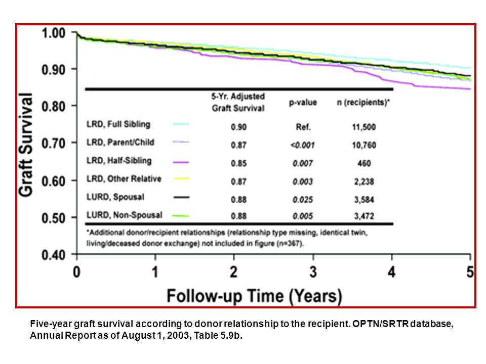 Five-year graft survival according to donor relationship to the recipient.