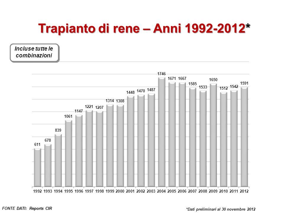 Trapianto di rene – Anni 1992-2012* Incluse tutte le combinazioni