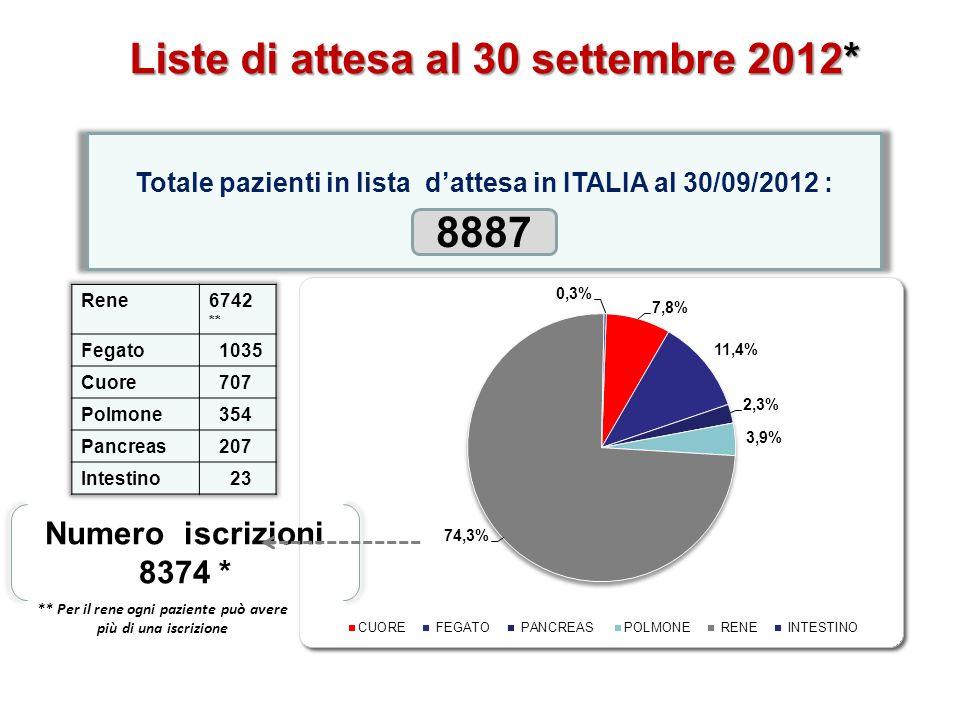 Liste di attesa al 30 settembre 2012* 8887
