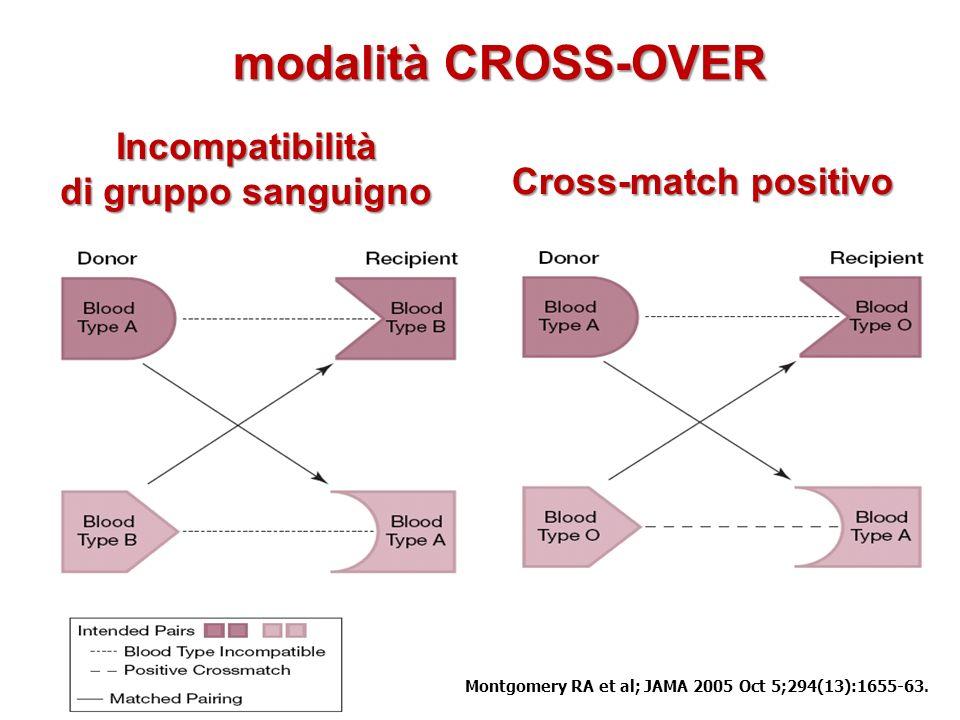 Montgomery RA et al; JAMA 2005 Oct 5;294(13):1655-63.