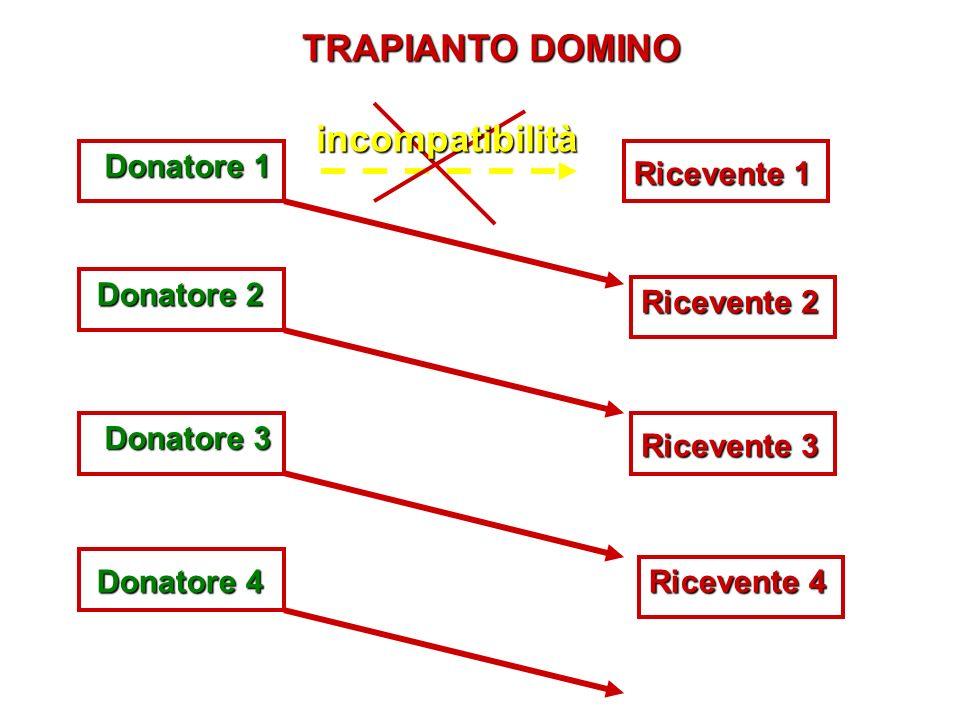 TRAPIANTO DOMINO incompatibilità Donatore 1 Ricevente 1 Donatore 2