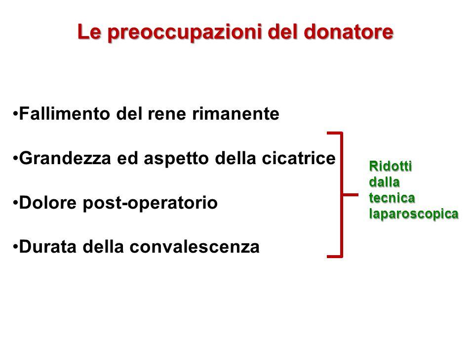 Le preoccupazioni del donatore