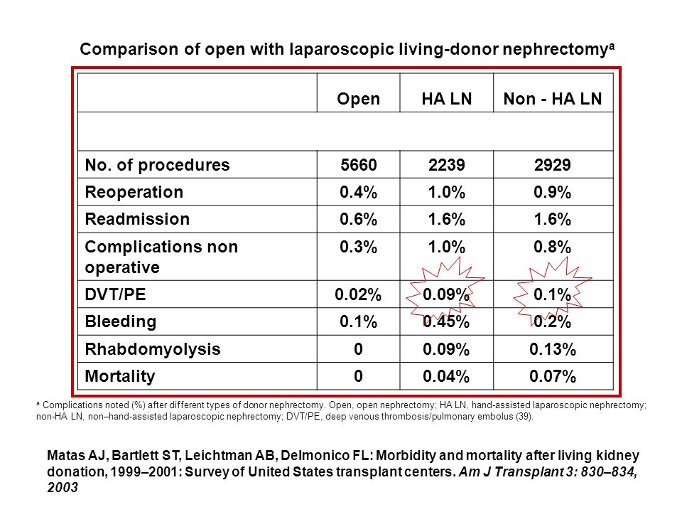 Comparison of open with laparoscopic living-donor nephrectomya Open