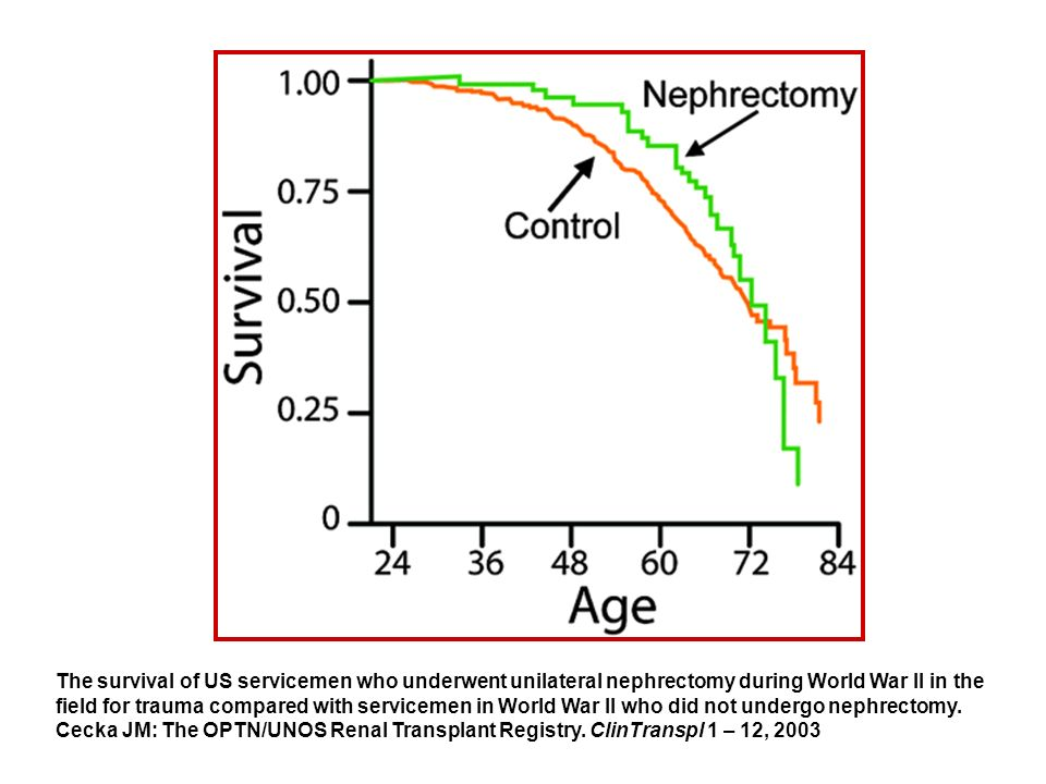 The survival of US servicemen who underwent unilateral nephrectomy during World War II in the field for trauma compared with servicemen in World War II who did not undergo nephrectomy.