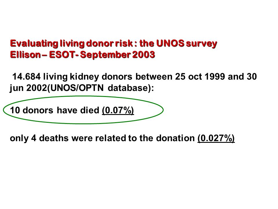 Evaluating living donor risk : the UNOS survey Ellison – ESOT- September 2003 14.684 living kidney donors between 25 oct 1999 and 30 jun 2002(UNOS/OPTN database): 10 donors have died (0.07%) only 4 deaths were related to the donation (0.027%)