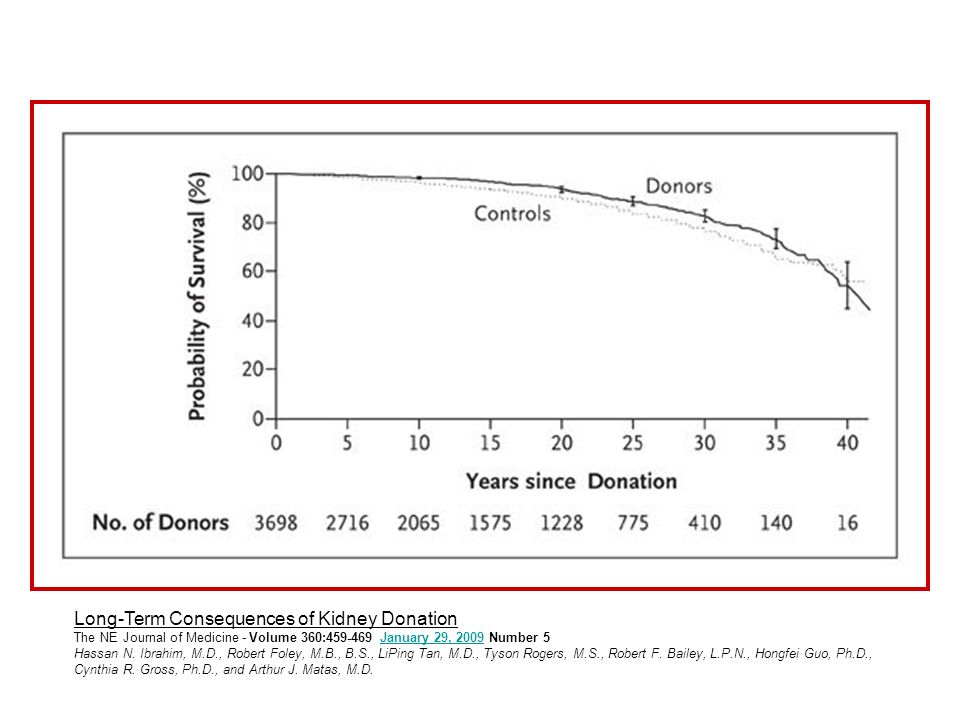 Long-Term Consequences of Kidney Donation The NE Journal of Medicine - Volume 360:459-469 January 29, 2009 Number 5