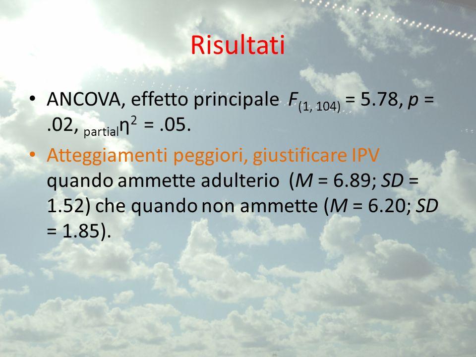 Risultati ANCOVA, effetto principale F(1, 104) = 5.78, p = .02, partialη2 = .05.