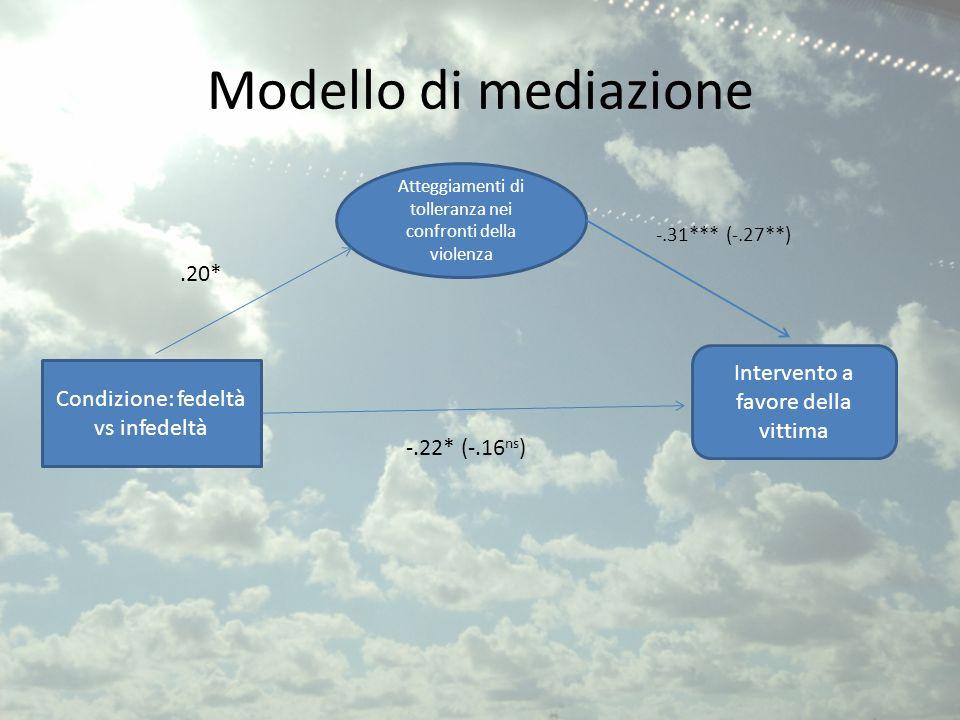 Modello di mediazione .20* Intervento a favore della vittima