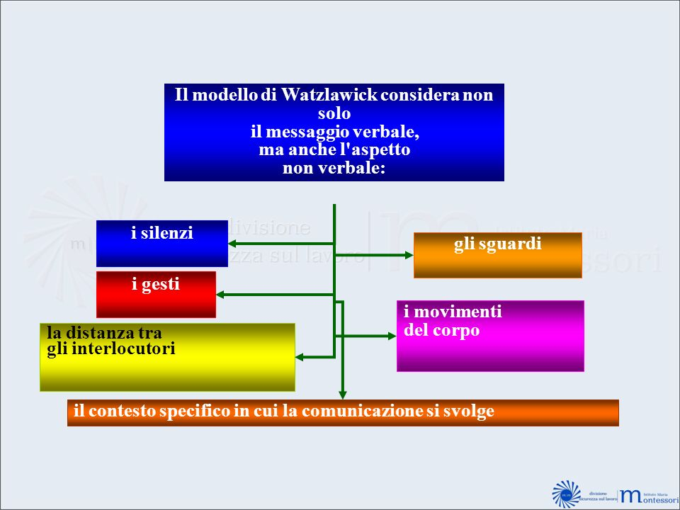 Il modello di Watzlawick considera non solo