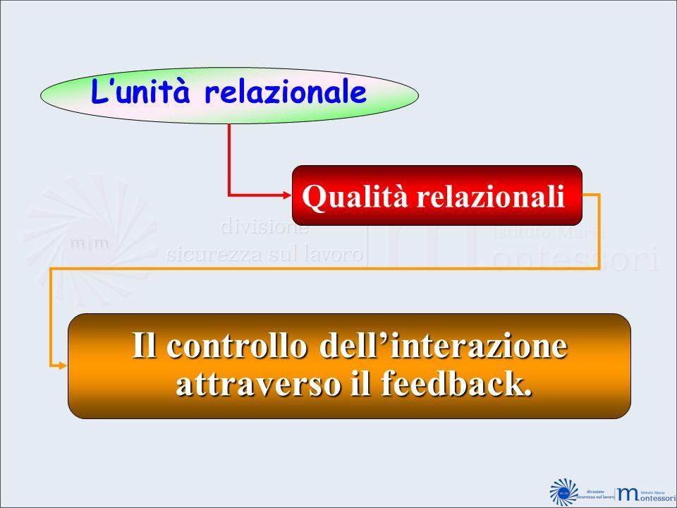Il controllo dell'interazione attraverso il feedback.