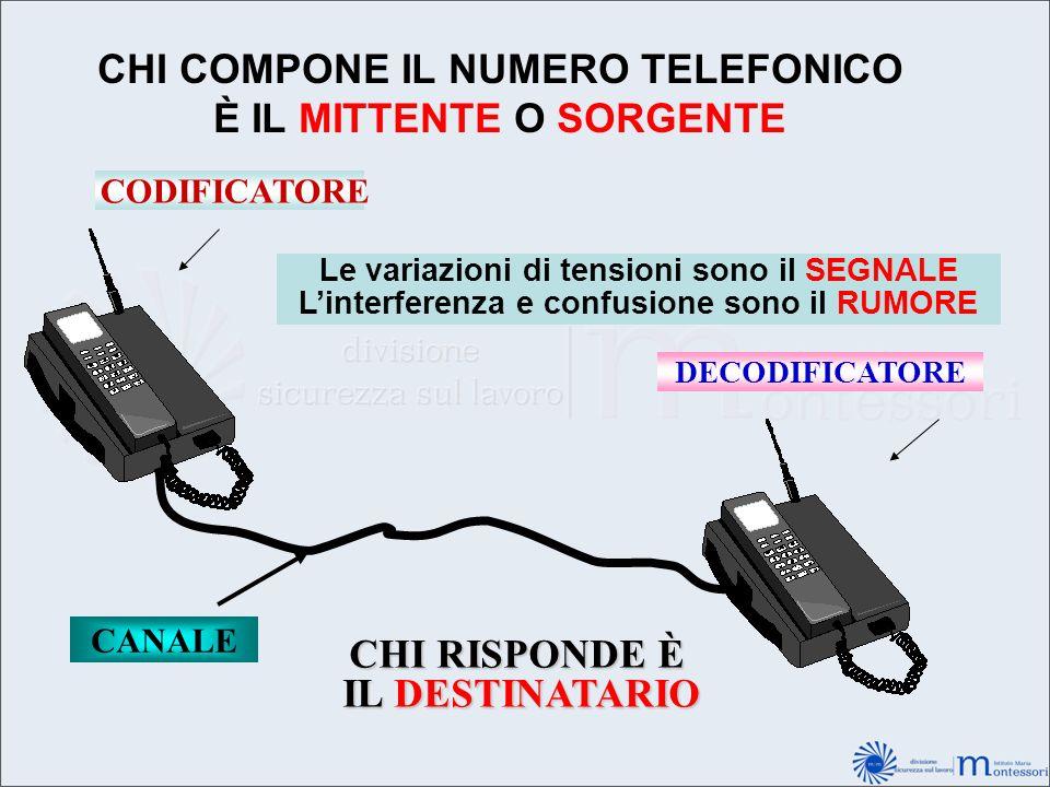 CHI COMPONE IL NUMERO TELEFONICO È IL MITTENTE O SORGENTE