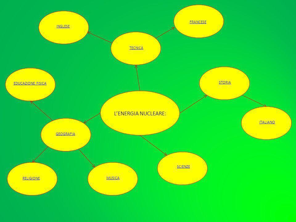 L'ENERGIA NUCLEARE: FRANCESE INGLESE TECNICA EDUCAZIONE FISICA STORIA