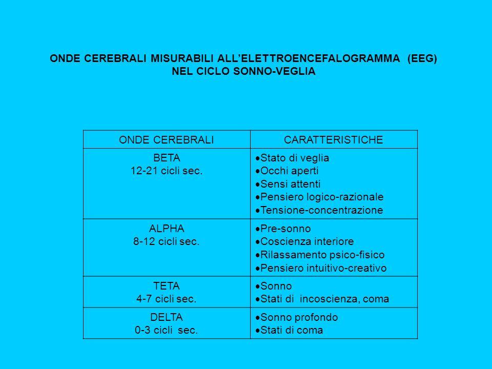 ONDE CEREBRALI MISURABILI ALL'ELETTROENCEFALOGRAMMA (EEG)