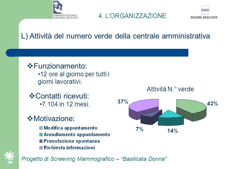 L) Attività del numero verde della centrale amministrativa