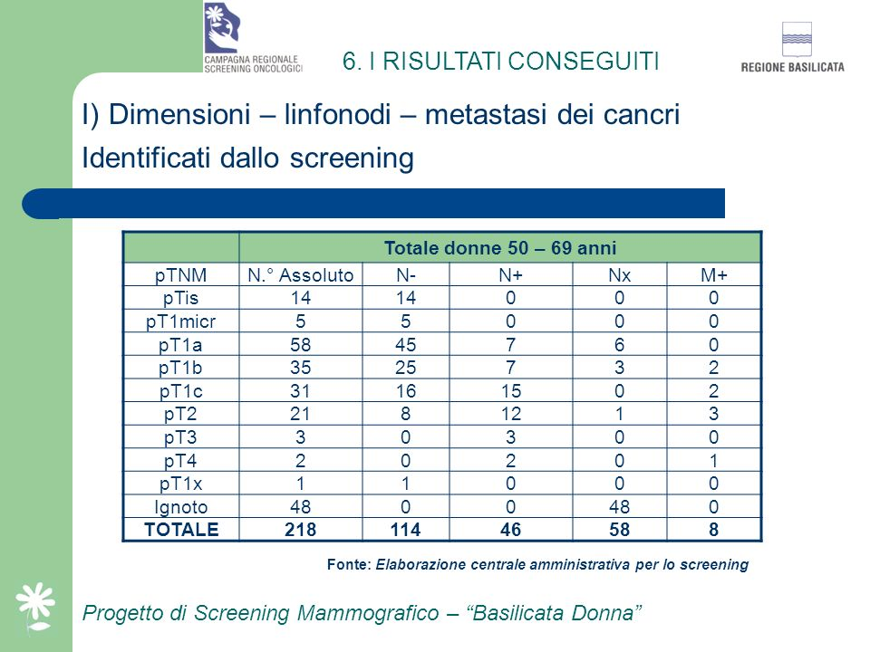 I) Dimensioni – linfonodi – metastasi dei cancri