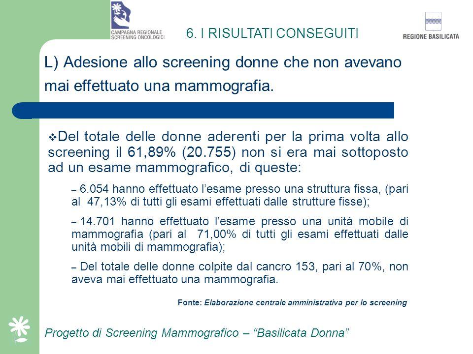 L) Adesione allo screening donne che non avevano
