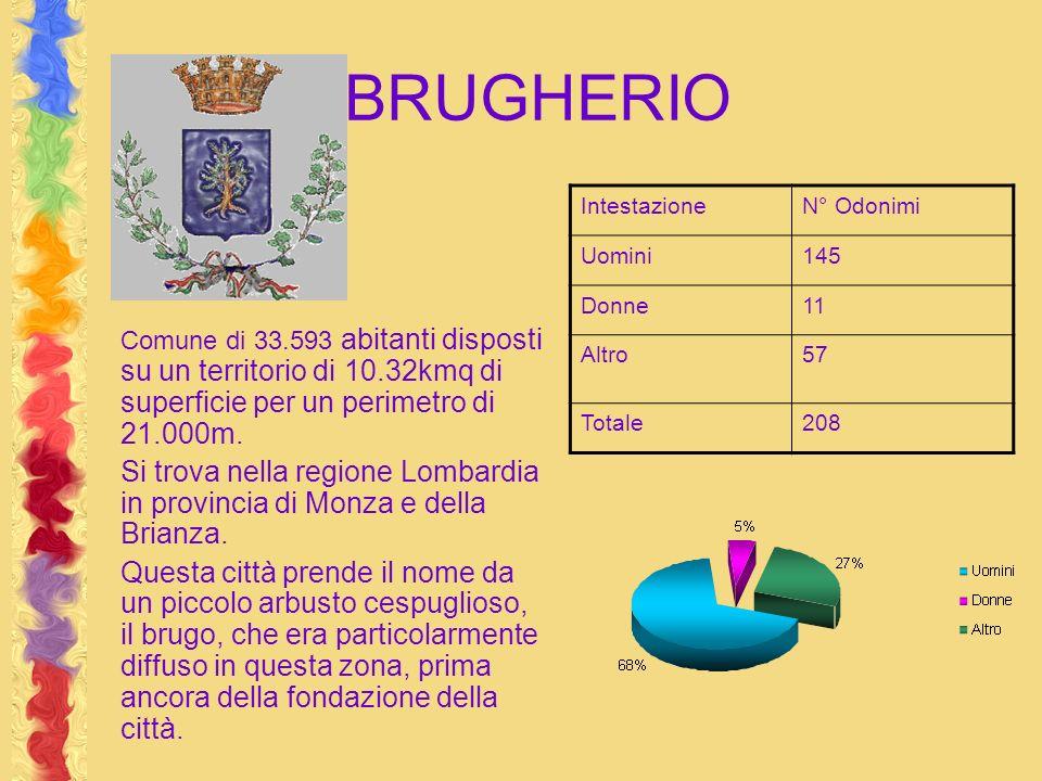 BRUGHERIO Intestazione. N° Odonimi. Uomini. 145. Donne. 11. Altro. 57. Totale. 208.