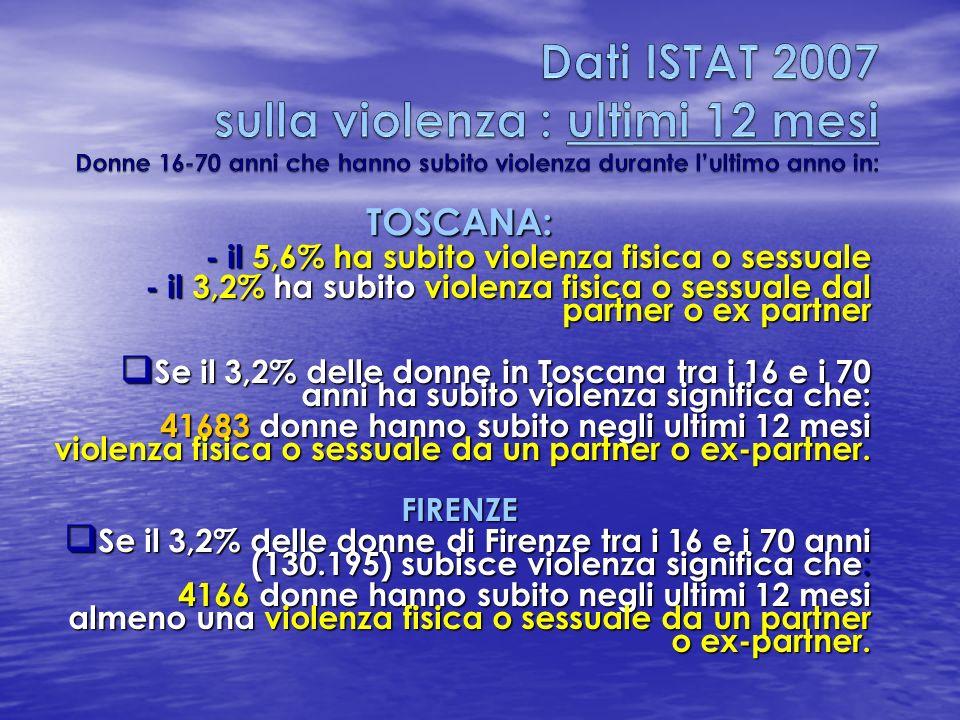Dati ISTAT 2007 sulla violenza : ultimi 12 mesi Donne 16-70 anni che hanno subito violenza durante l'ultimo anno in: